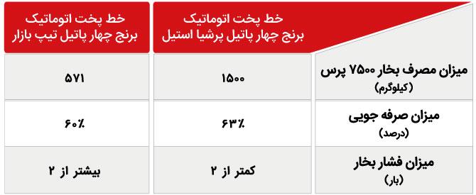 جدول شماره سه