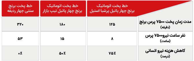 جدول شماره 4